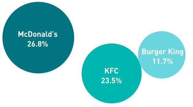 Food graph 1