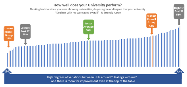 How well does your uni perform s.png