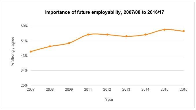 Importance of future employability2
