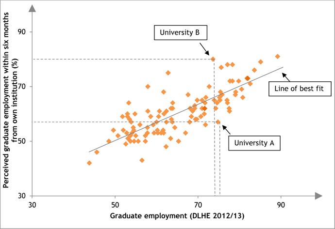 Perceived graduate employment vs. actual graduate prospects