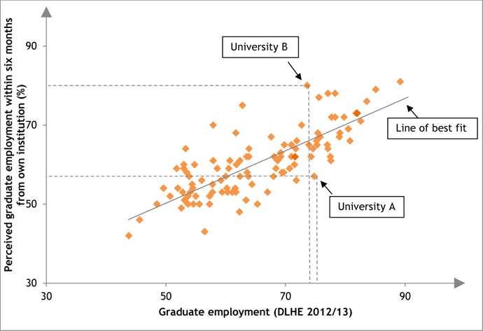 Perceived graduate employment vs. actual graduate prospects