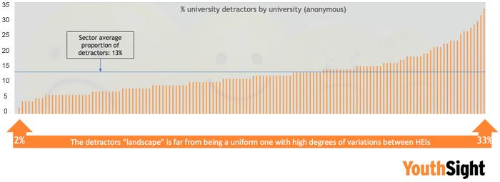 University detractors charted
