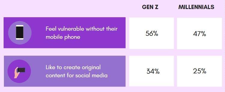 gen z vs millennials1