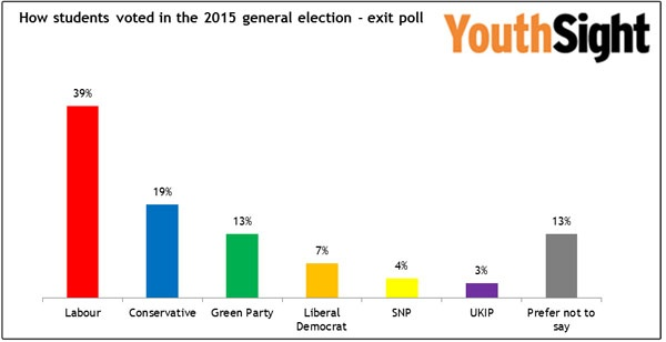 Student Vote - Labour dominates. UKIP & Lib Dems rejected