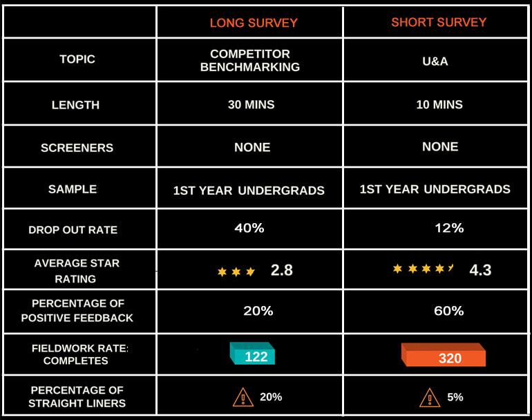 Surveys (Long vs Short)